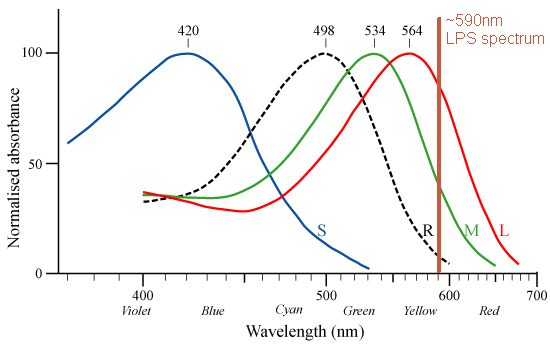 graph of response of human color vision pigments to different wavelengths of light
